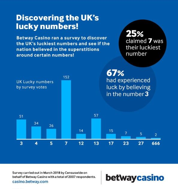 What is the UK's luckiest number?